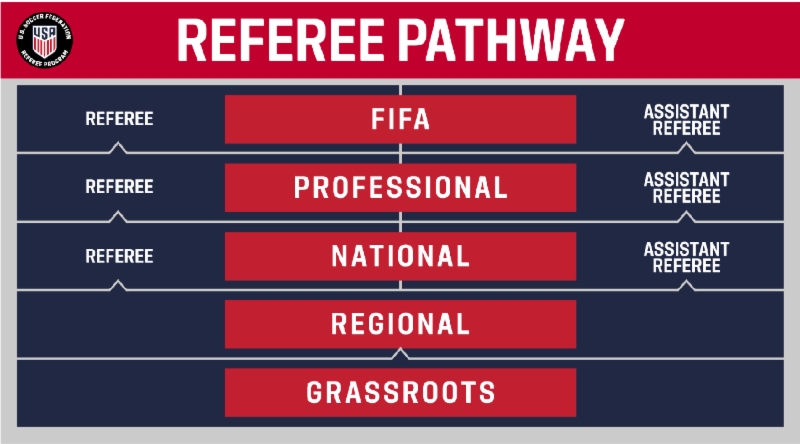 USSF_Ref_Pathway